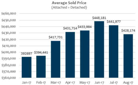 Average Home Sale Price August 2017